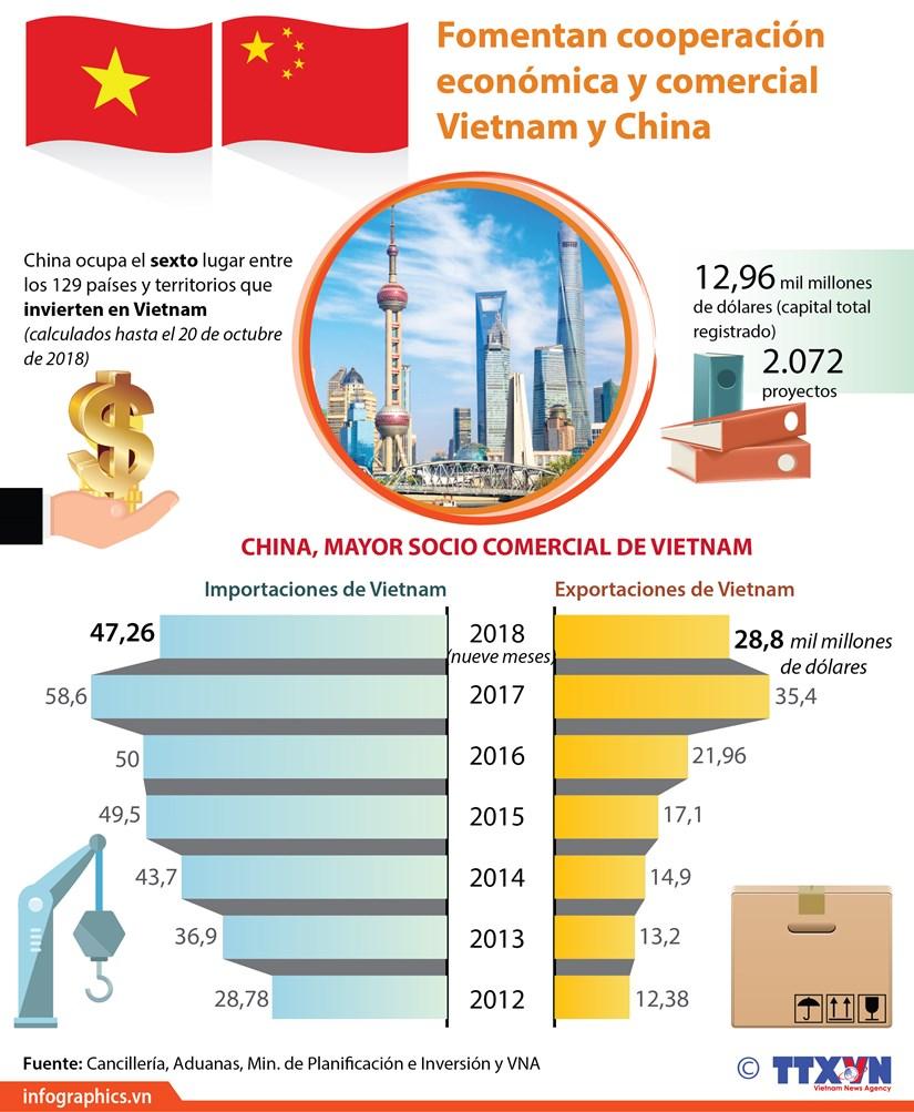 [Infografia] China, mayor socio comercial de Vietnam hinh anh 1