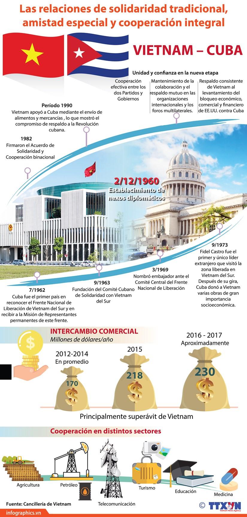 [Infografia] Relaciones de solidaridad tradicional, amistad especial y cooperacion integral Vietnam-Cuba hinh anh 1