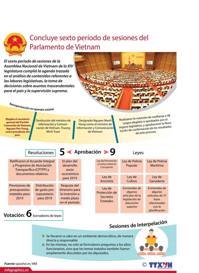 [Infografia] Concluye sexto periodo de sesiones del Parlamento de Vietnam hinh anh 1