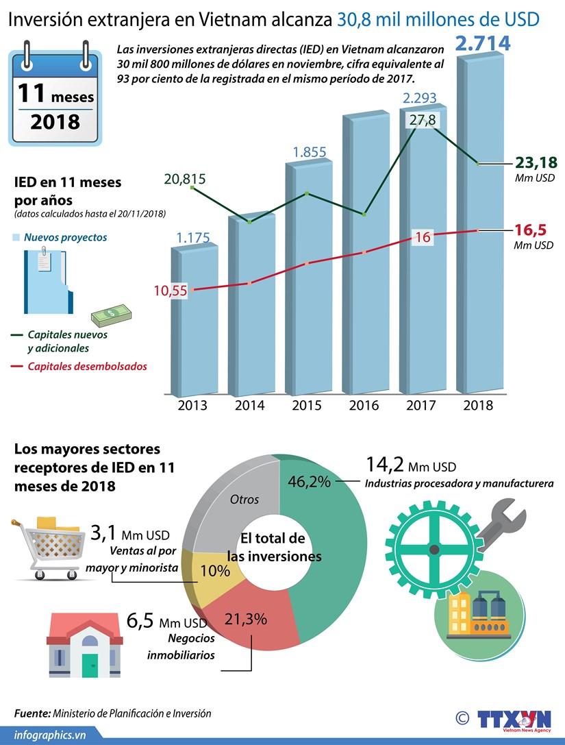 [Info] Inversion extranjera en Vietnam alcanza 30,8 mil millones de USD hinh anh 1