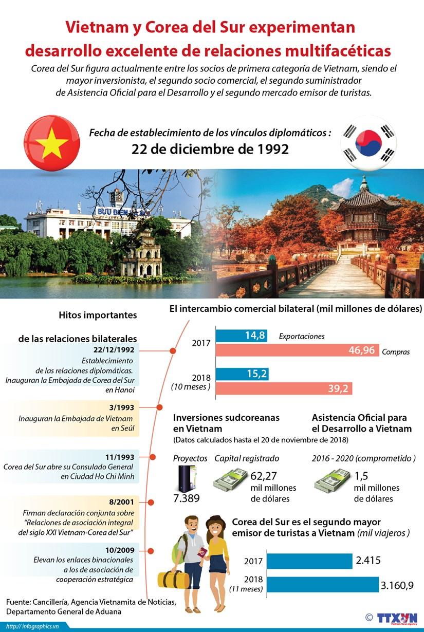(Info) Vietnam y Corea de Sur experimentan desarrollo excelente de las relaciones multifaceticas hinh anh 1
