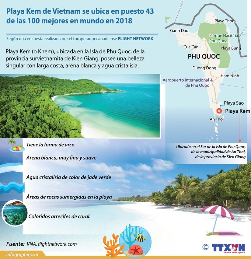 [Info] Playa Kem de Vietnam se ubica en puesto 43 de las 100 mejores en mundo en 2018 hinh anh 1