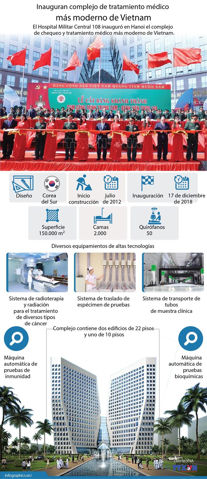(Info) Inauguran complejo de tratamiento medico mas moderno de Vietnam hinh anh 1