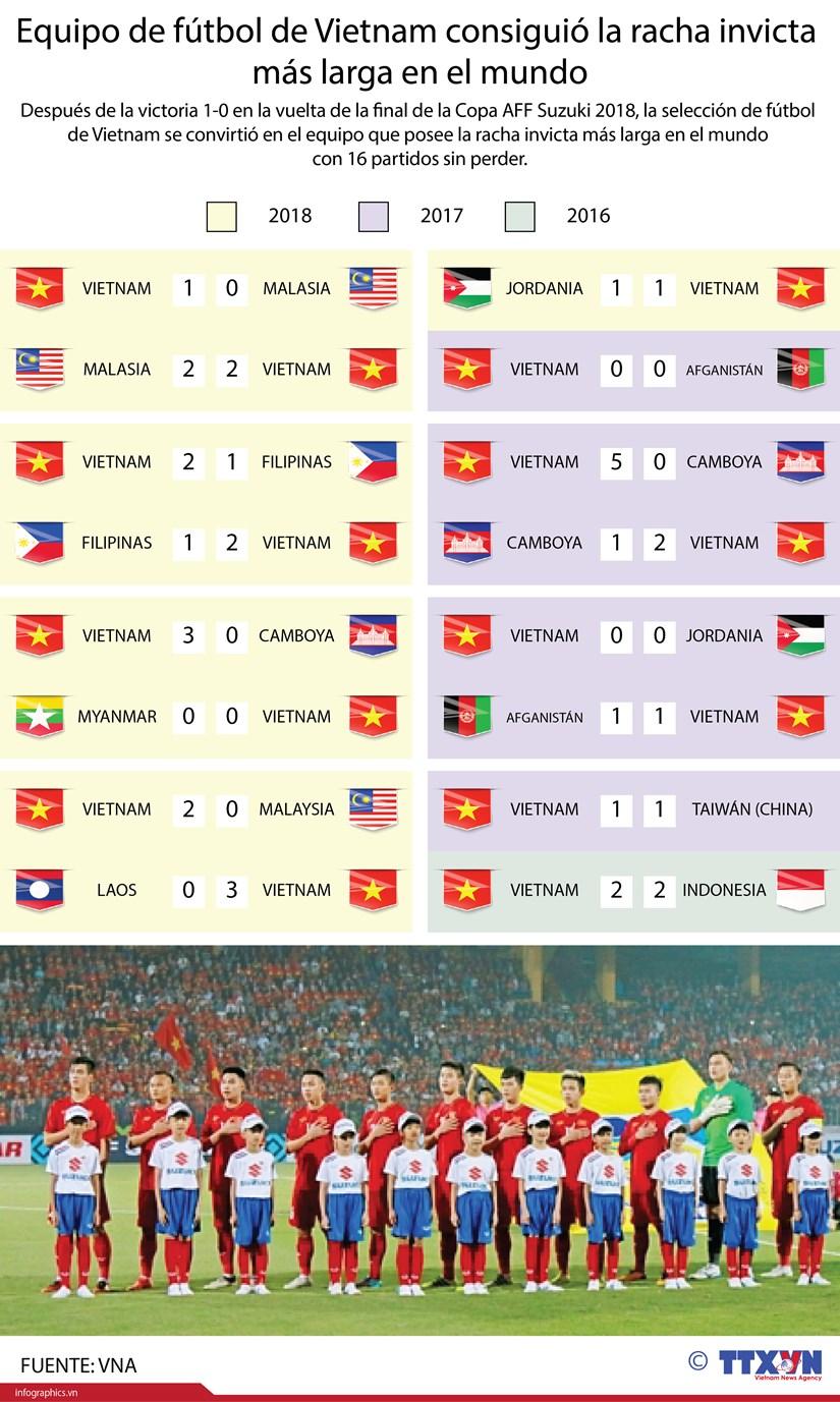 [Infografia] Equipo de futbol de Vietnam consiguio la racha invicta mas larga en el mundo hinh anh 1