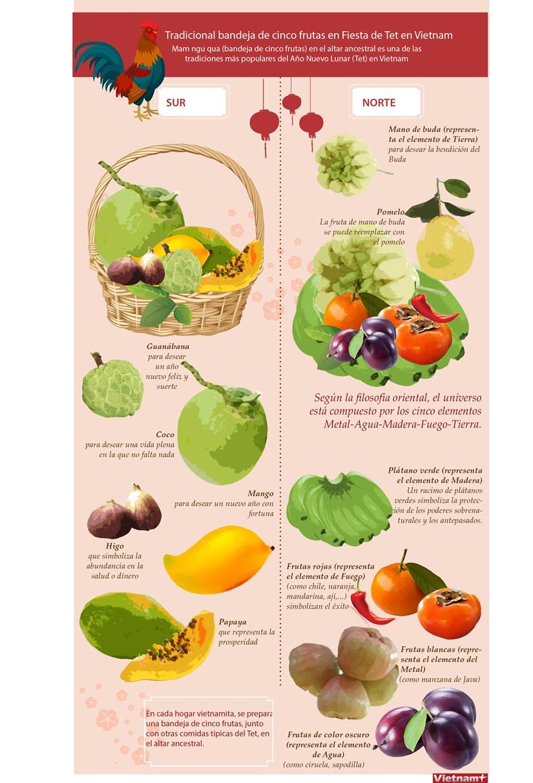 (Infografia) Tradicional bandeja de cinco frutas en Fiesta de Tet en Vietnam hinh anh 1