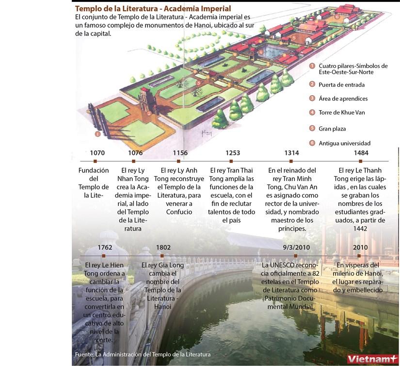 Templo de la Literatura, famoso complejo de monumentos de Hanoi hinh anh 1