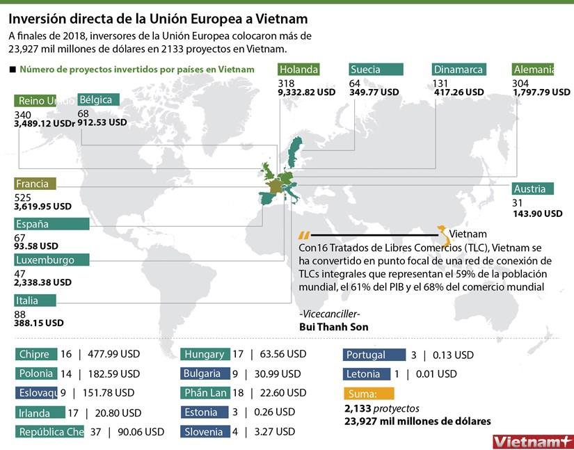 Inversion directa de la Union Europea a Vietnam hinh anh 1