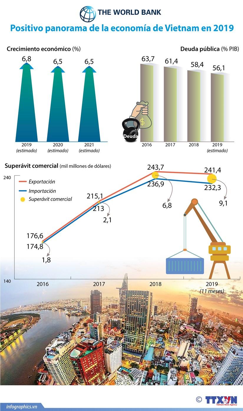 (Info) Positivo panorama de la economia de Vietnam en 2019 hinh anh 1