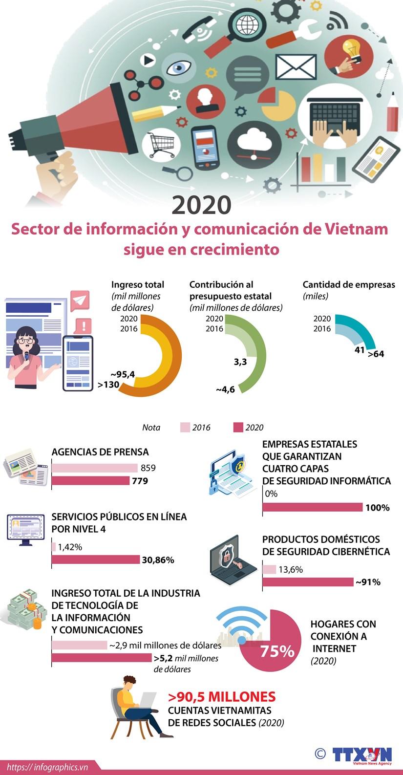 Sector de informacion y comunicacion de Vietnam sigue en crecimiento hinh anh 1