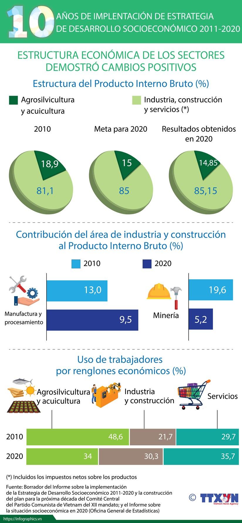 10 anos de implementacion de Estrategia de Desarrollo Socioeconomico 2011-2020 hinh anh 1