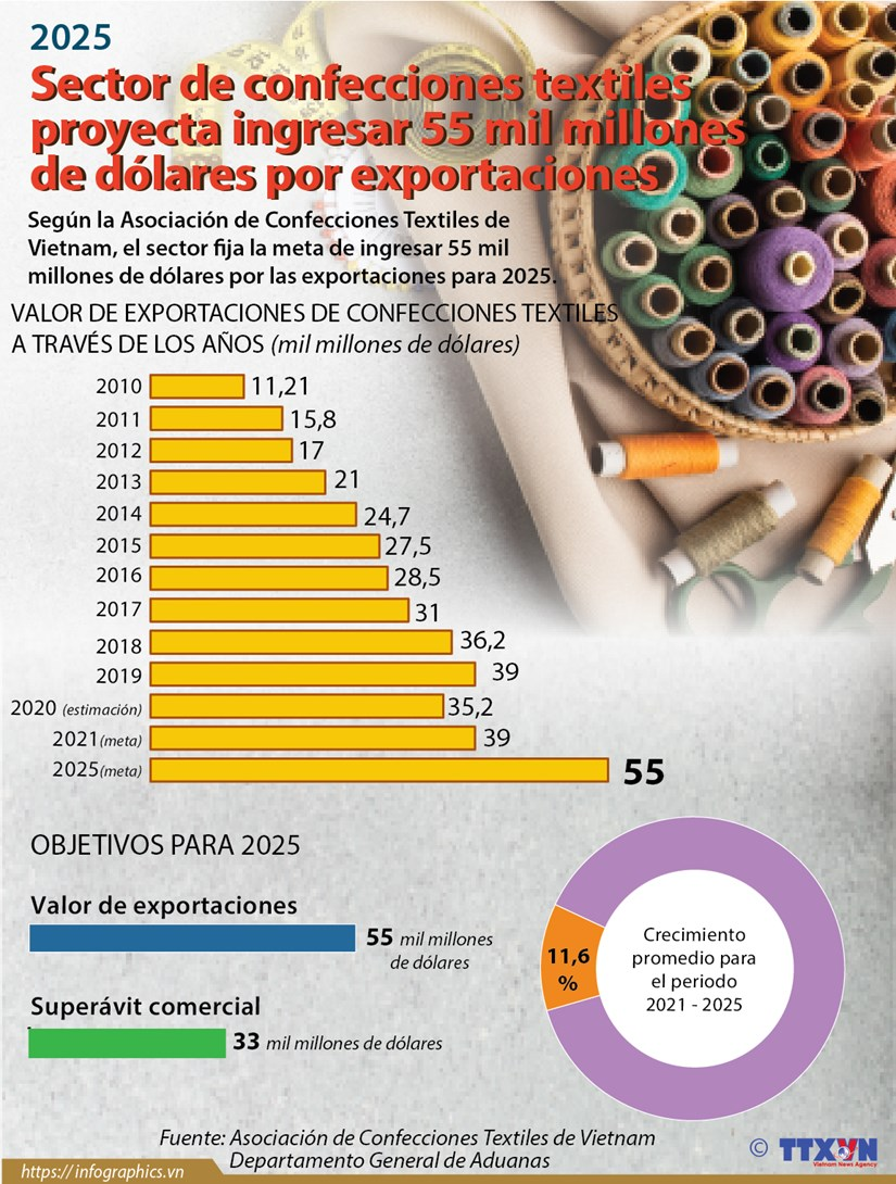Sector de confecciones textiles proyecta ingresar 55 mil millones de dolares por exportaciones hinh anh 1