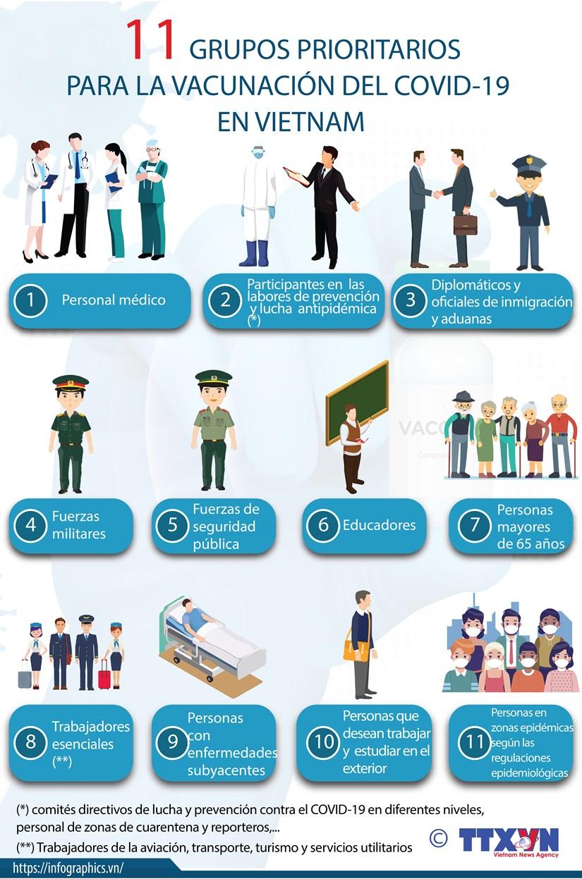 Grupos prioritarios para la vacunacion del COVID-19 en Vietnam hinh anh 1