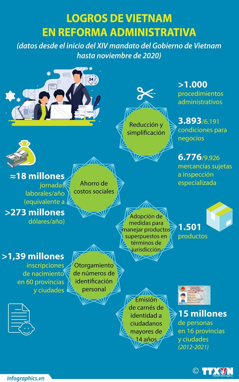 Logros de Vietnam en reforma administrativa hinh anh 1
