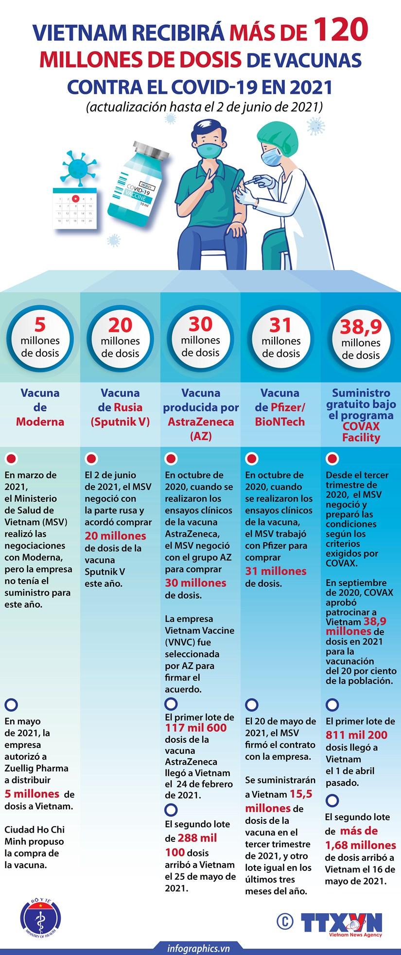 Vietnam recibira mas de 120 millones de dosis de vacunas contra el COVID-19 en 2021 hinh anh 1