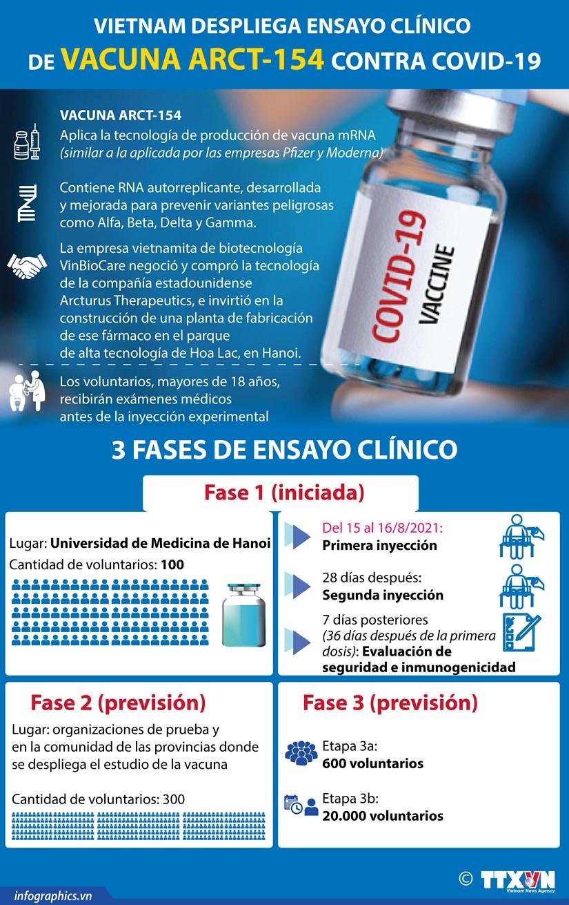 Vietnam despliega ensayo clinico de vacuna ARCT-154 contra COVID-19 hinh anh 1