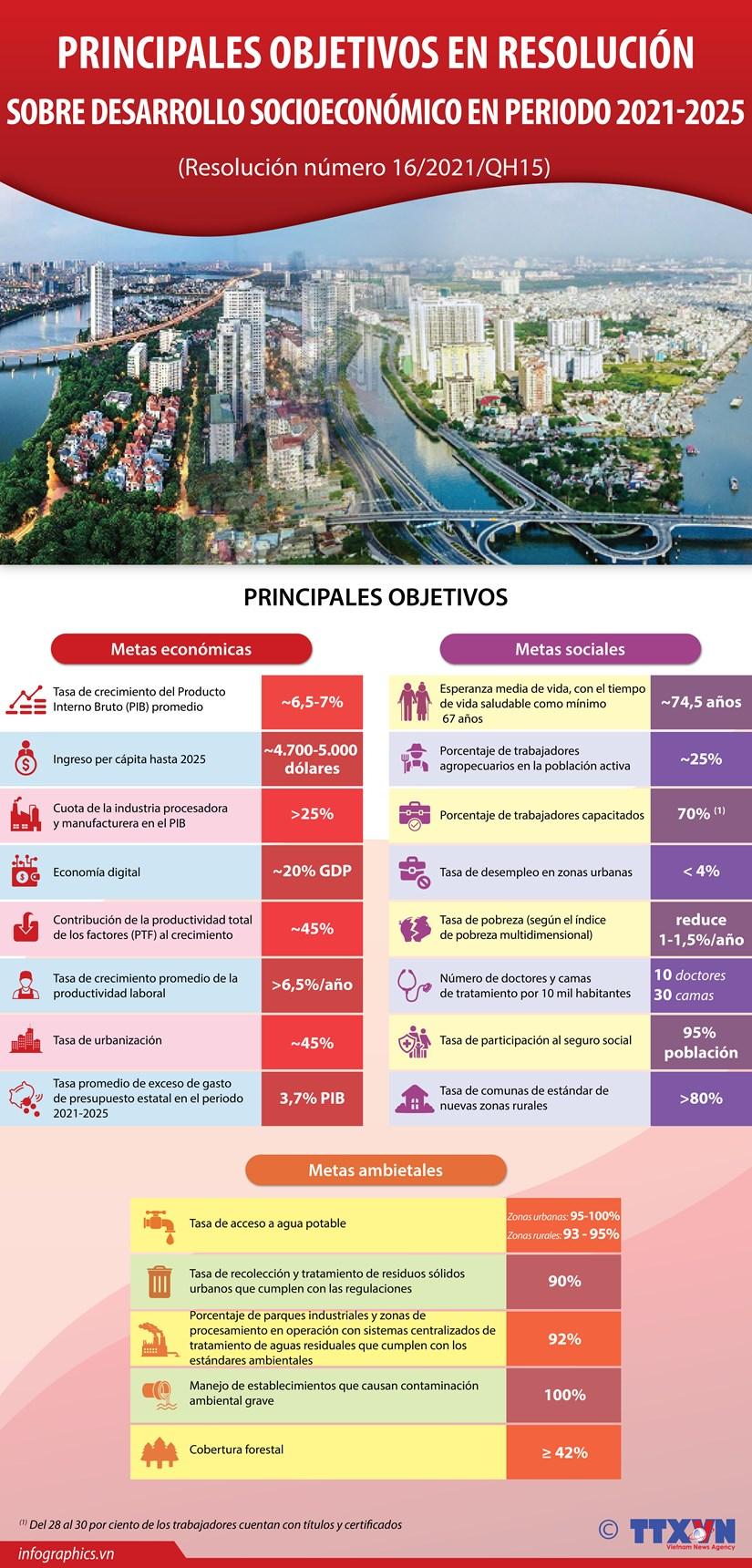 Resolucion sobre desarrollo socioeconomico de Vietnam en periodo 2021-2025 hinh anh 1