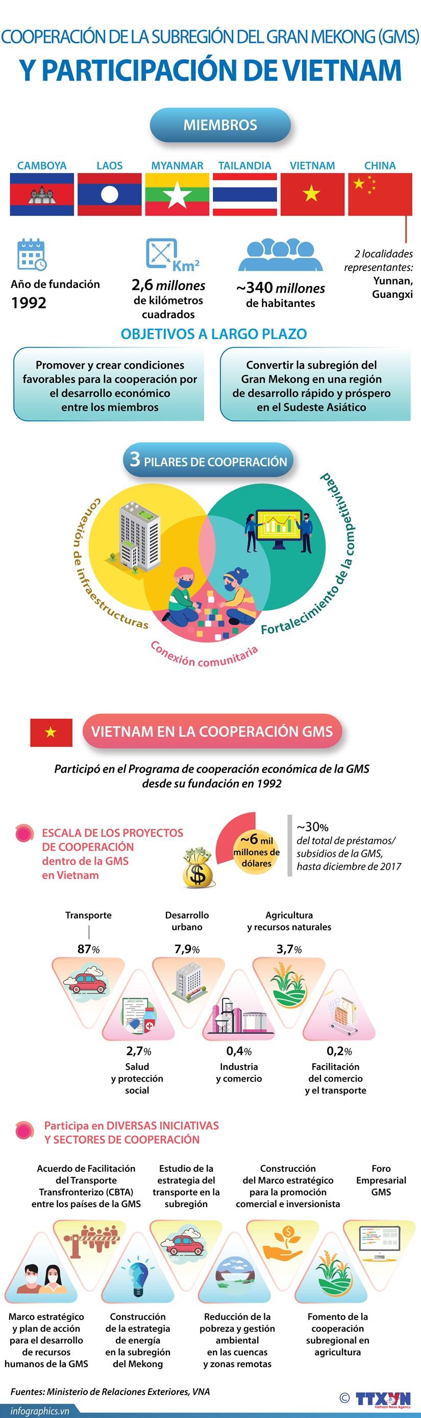 Participacion de Vietnam en cooperacion de la Subregion del Gran Mekong hinh anh 1
