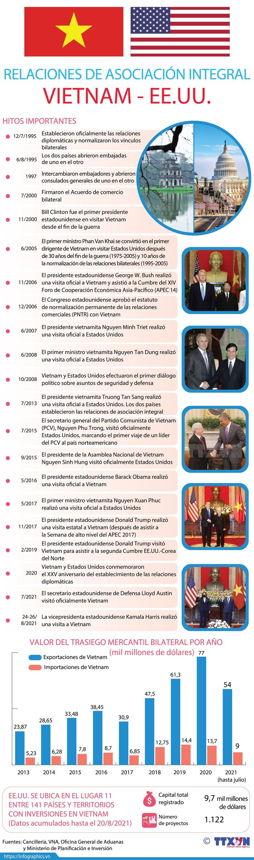 Relaciones de asociacion integral Vietnam-Estados Unidos hinh anh 1