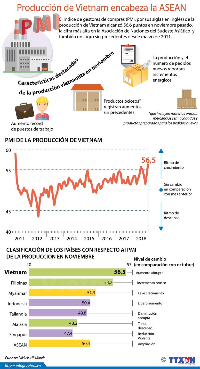 [Info] Produccion de Vietnam encabeza la ASEAN hinh anh 1