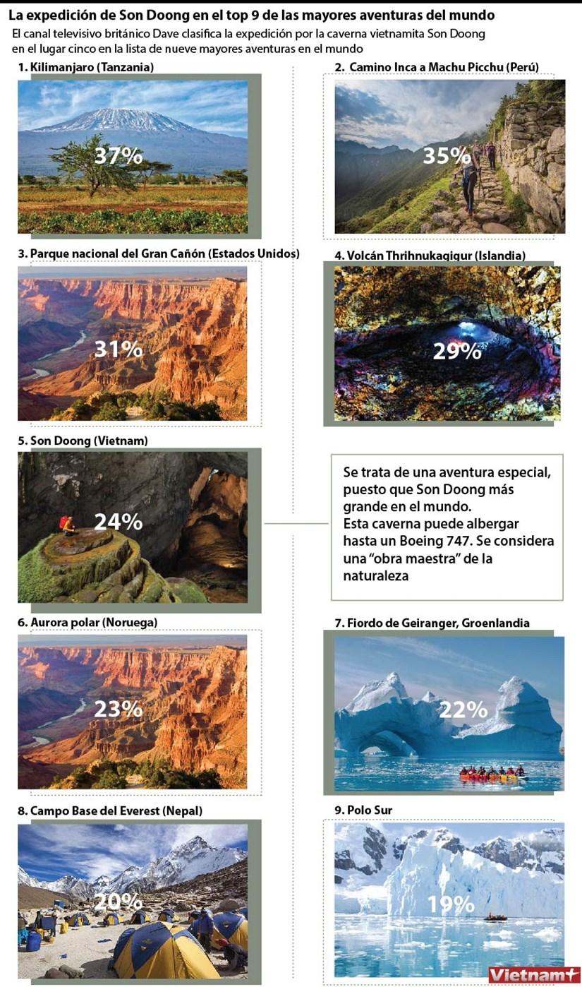 La expedicion de Son Doong en el top 9 de las mayores aventuras del mundo hinh anh 1