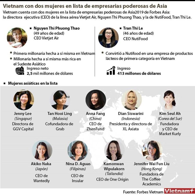 Vietnam con dos mujeres en lista de empresarias poderosas de Asia hinh anh 1