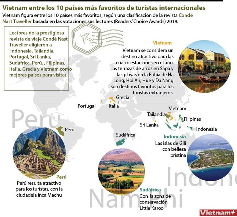 Vietnam entre los 10 paises mas favoritos de turistas internacionales hinh anh 1
