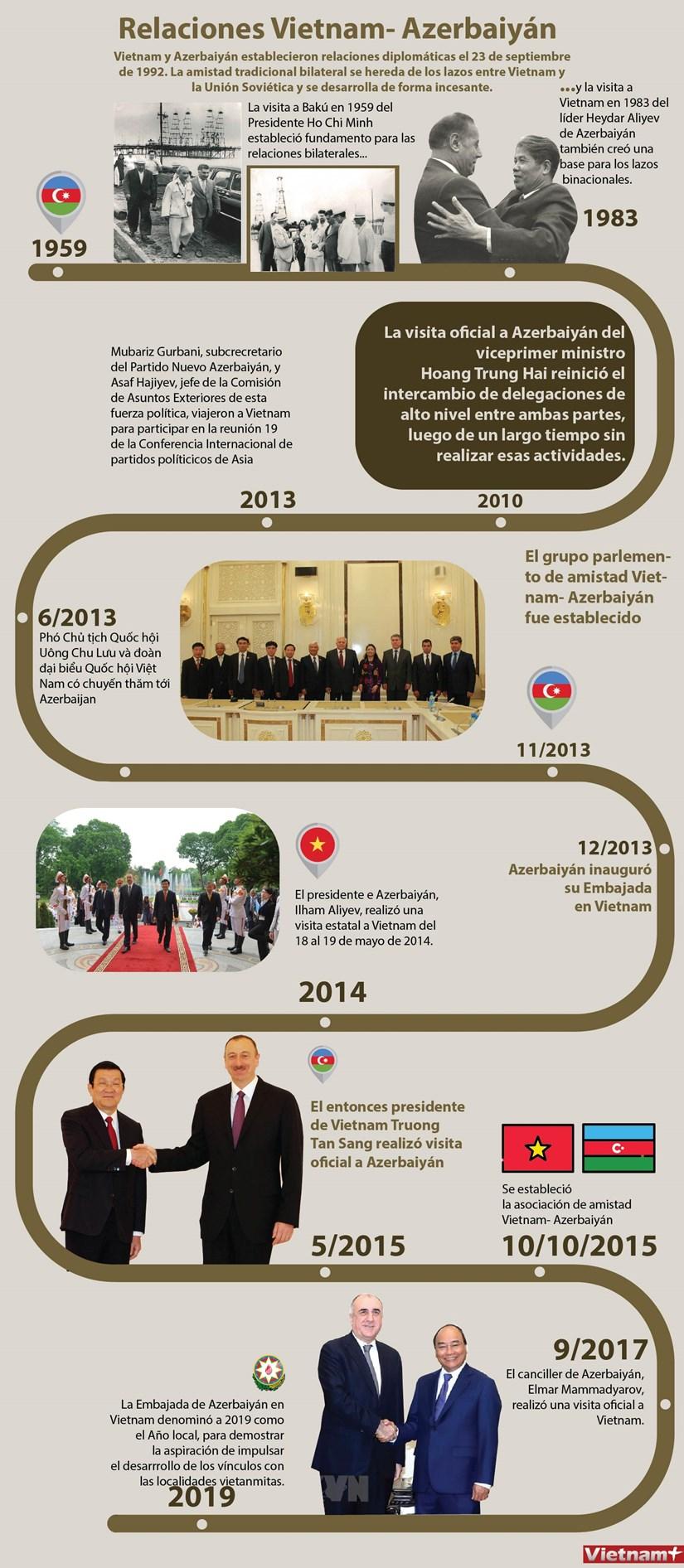 Desarrollo incesante de relaciones Vietnam- Azerbaiyan hinh anh 1