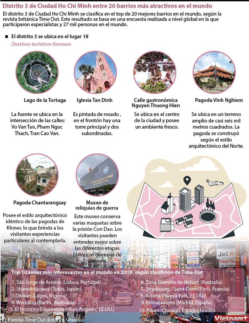 Distrito 3 de Ciudad Ho Chi Minh entre 20 barrios mas atractivos en el mundo hinh anh 1