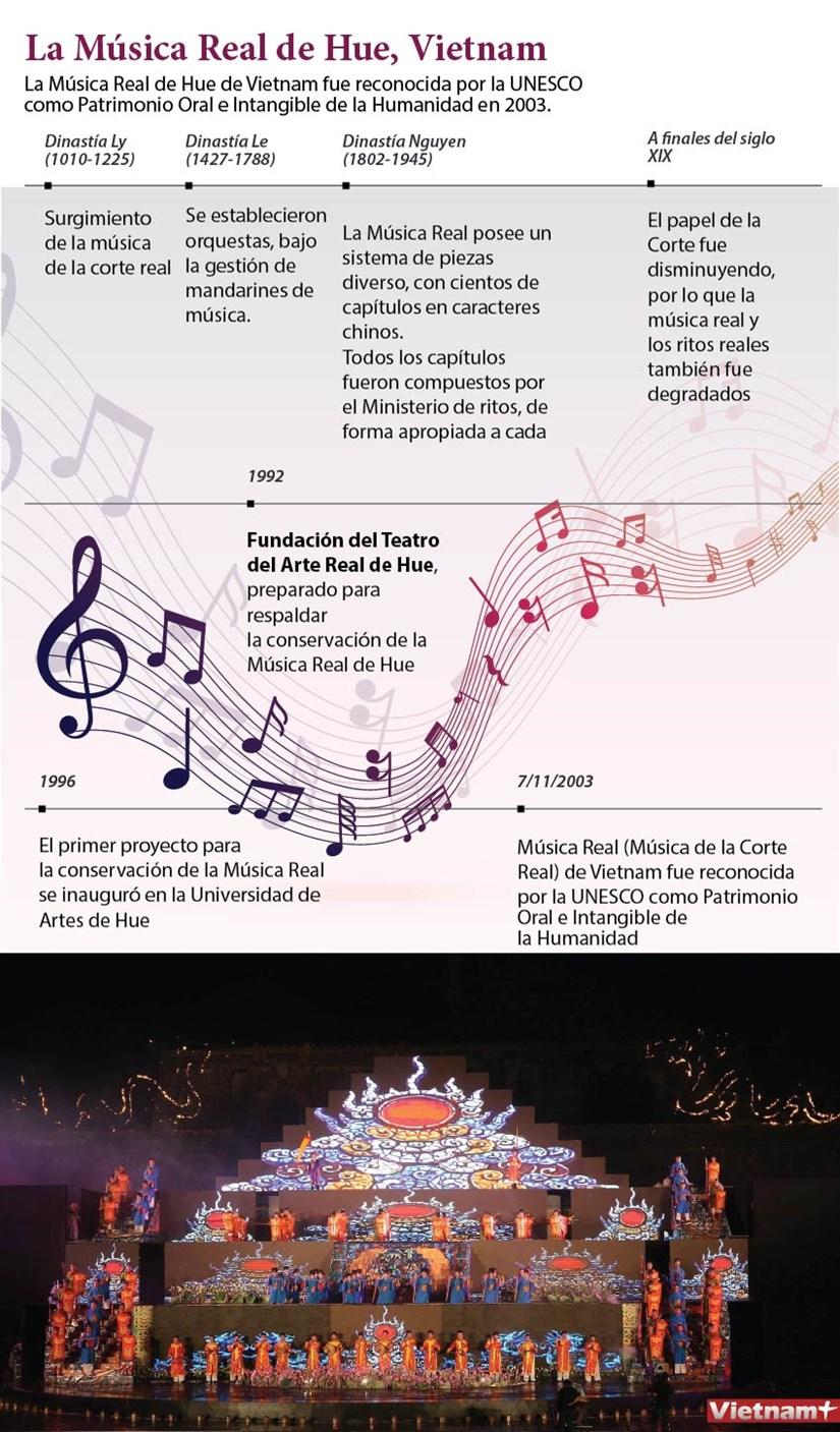 Vietnam empenado en conservar la Musica Real de Hue hinh anh 1