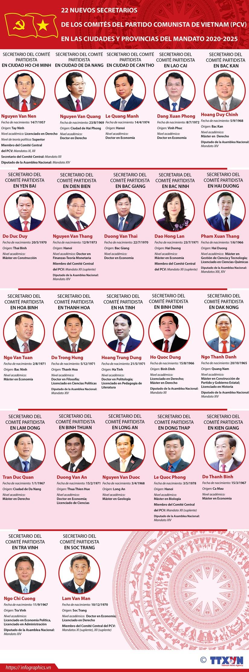 Lista de 22 nuevos secretarios de los comites partidistas provinciales de Vietnam hinh anh 1
