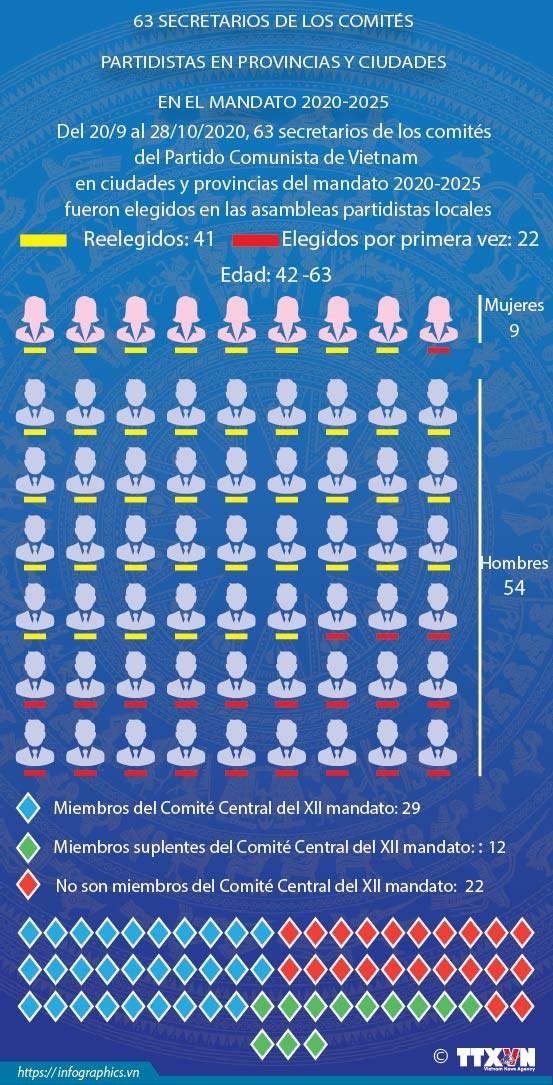 Eligen a 63 secretarios de los comites partidistas locales en el mandato 2020-2025 hinh anh 1