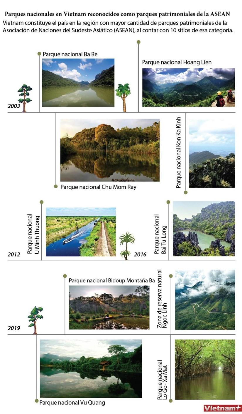 Vietnam registra 10 parques patrimoniales de la ASEAN hinh anh 1