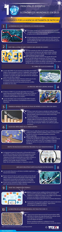 Diez principales eventos economicos mundiales en 2020 hinh anh 1