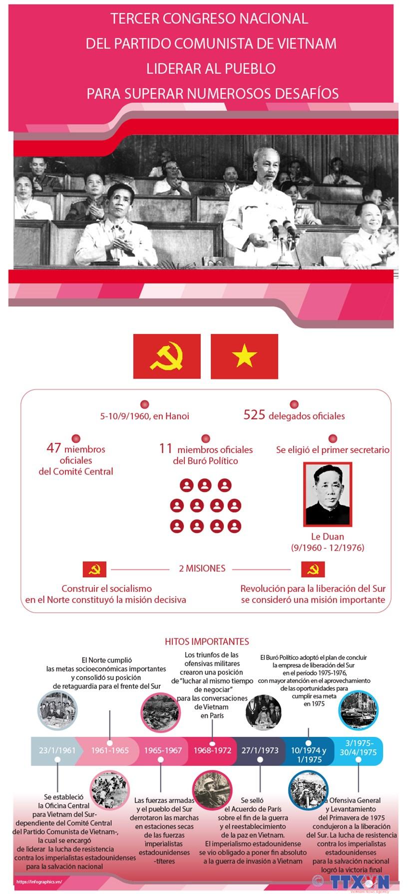 III Congreso Nacional del Partido Comunista de Vietnam: liderar al pueblo para superar desafios hinh anh 1