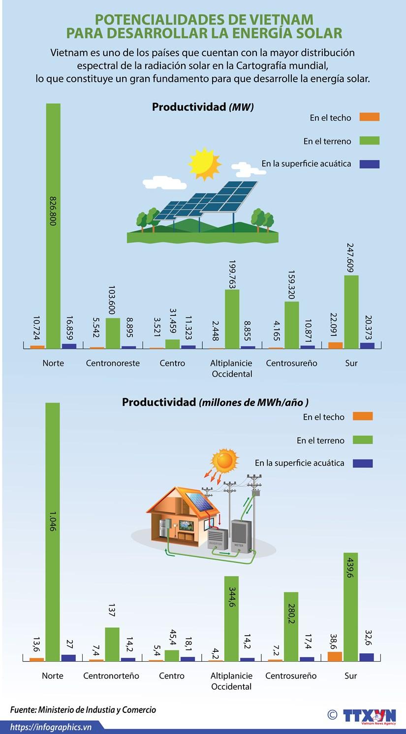 Vietnam posee potencialidades para desarrollar energia solar hinh anh 1