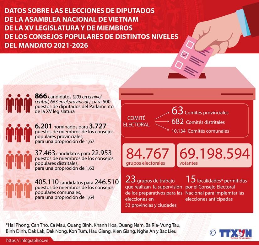 Datos principales sobre elecciones parlamentarias de XV legislatura en Vietnam hinh anh 1