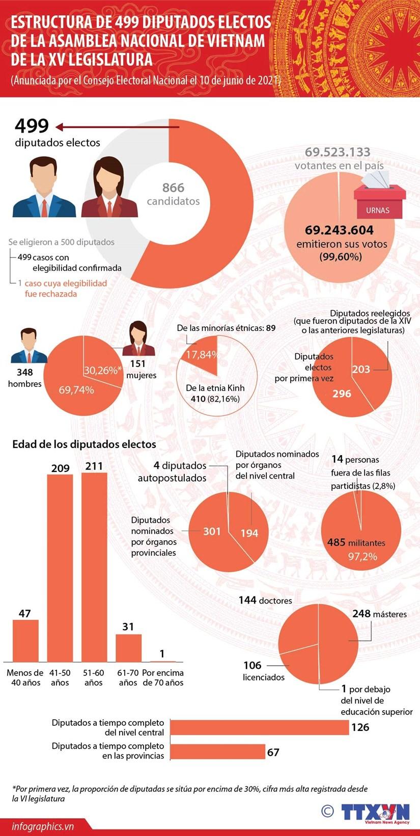 Estructura de diputados electos del Parlamento de Vietnam de XV legislatura hinh anh 1