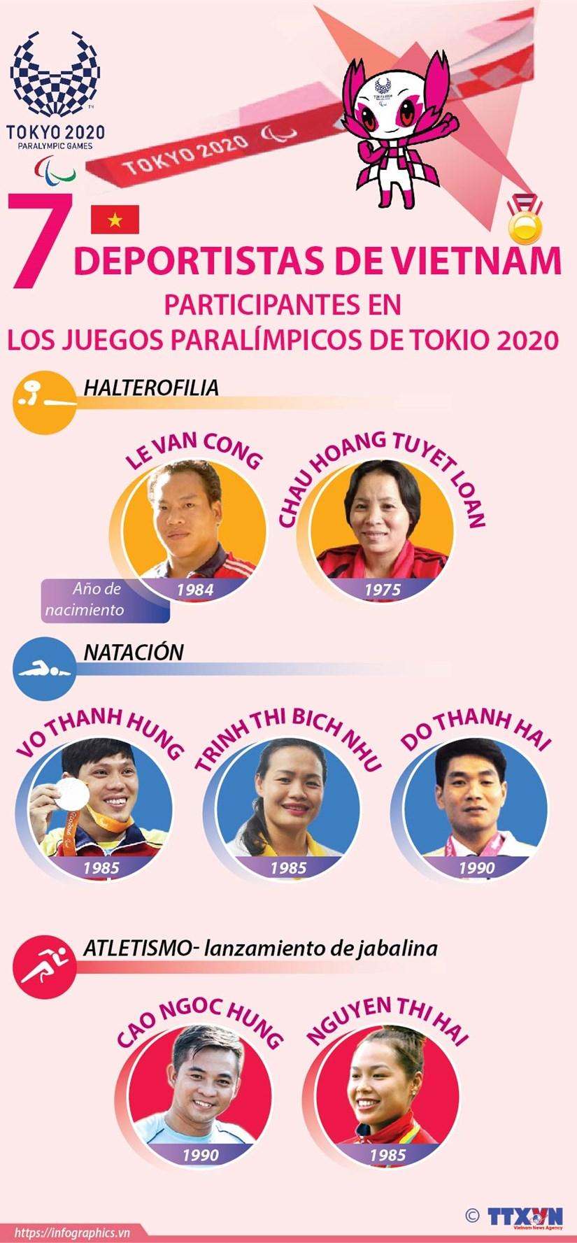 Vietnam con siete atletas en los Juegos Paralimpicos de Tokio 2020 hinh anh 1
