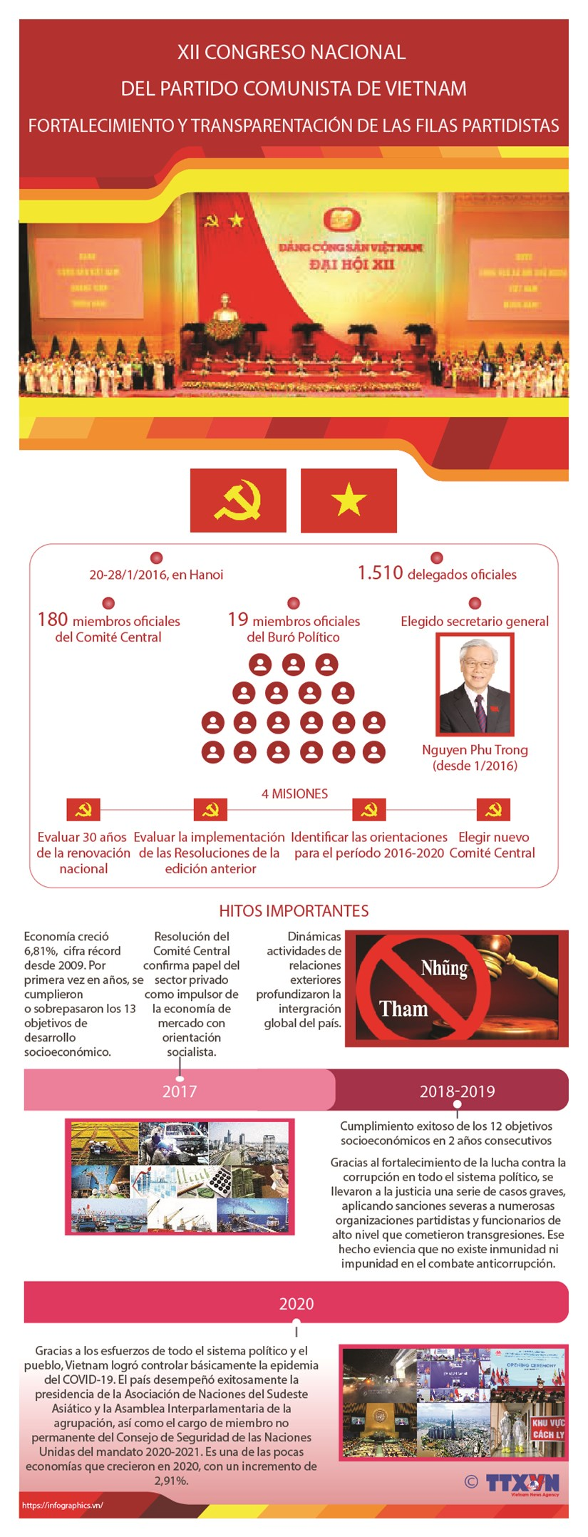 XII Congreso Nacional del Partido: Fortalecimiento y transparentacion de filas partidistas hinh anh 1