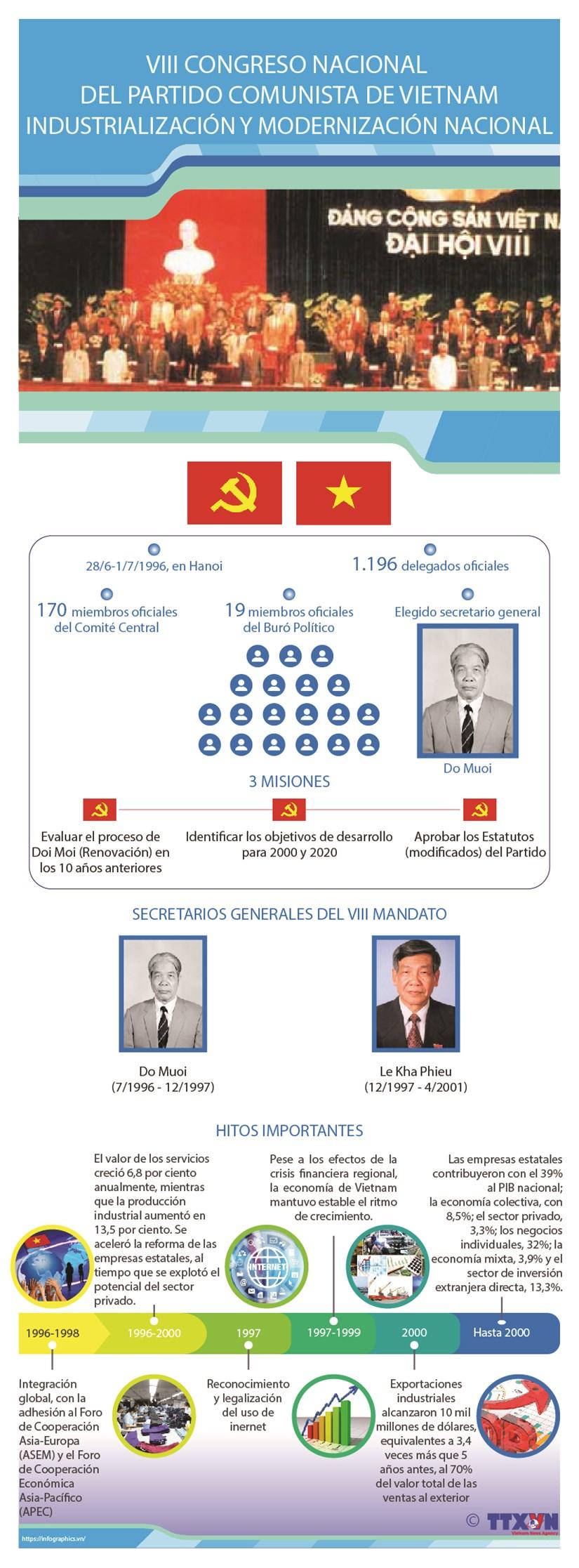 VIII Congreso Nacional del Partido Comunista: Industrializacion y modernizacion del pais hinh anh 1