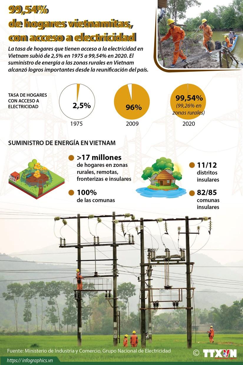 El 99,54 por ciento de la hogares en Vietnam, con acceso a la electricidad hinh anh 1