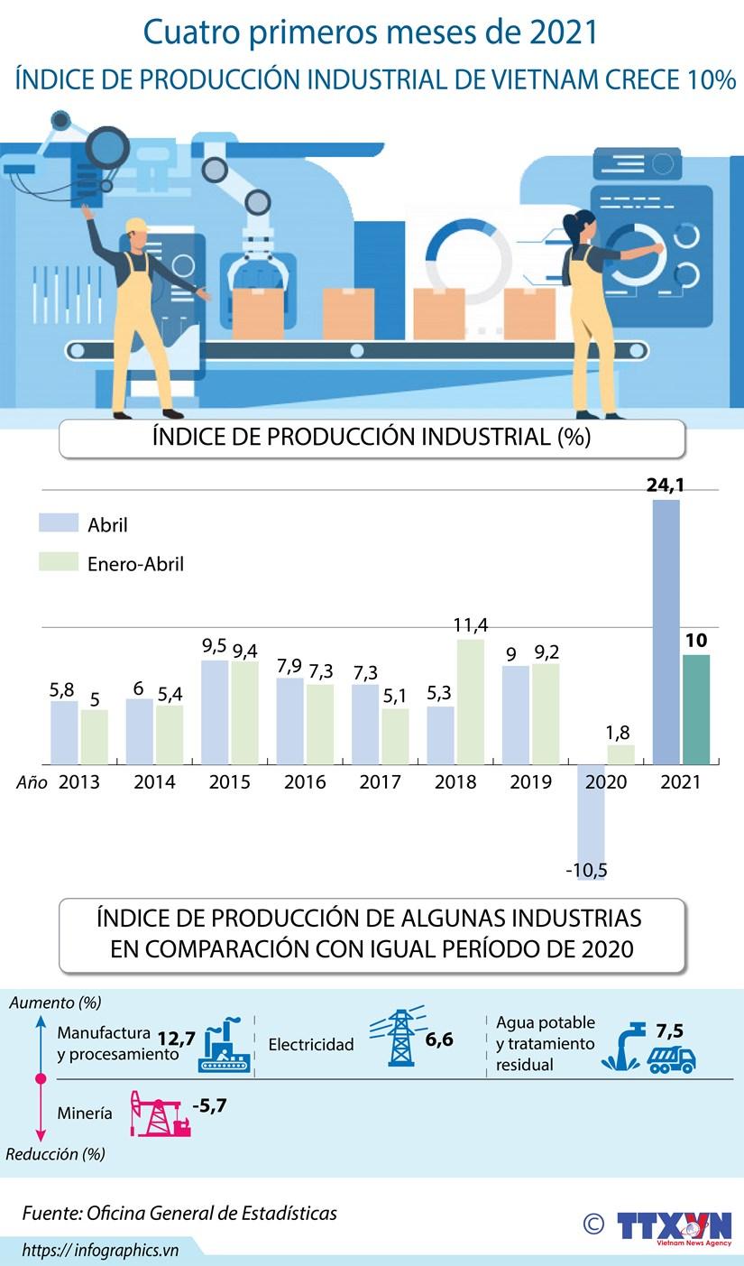 Indice de produccion industrial de Vietnam crece en primer cuatrimestre de 2021 hinh anh 1