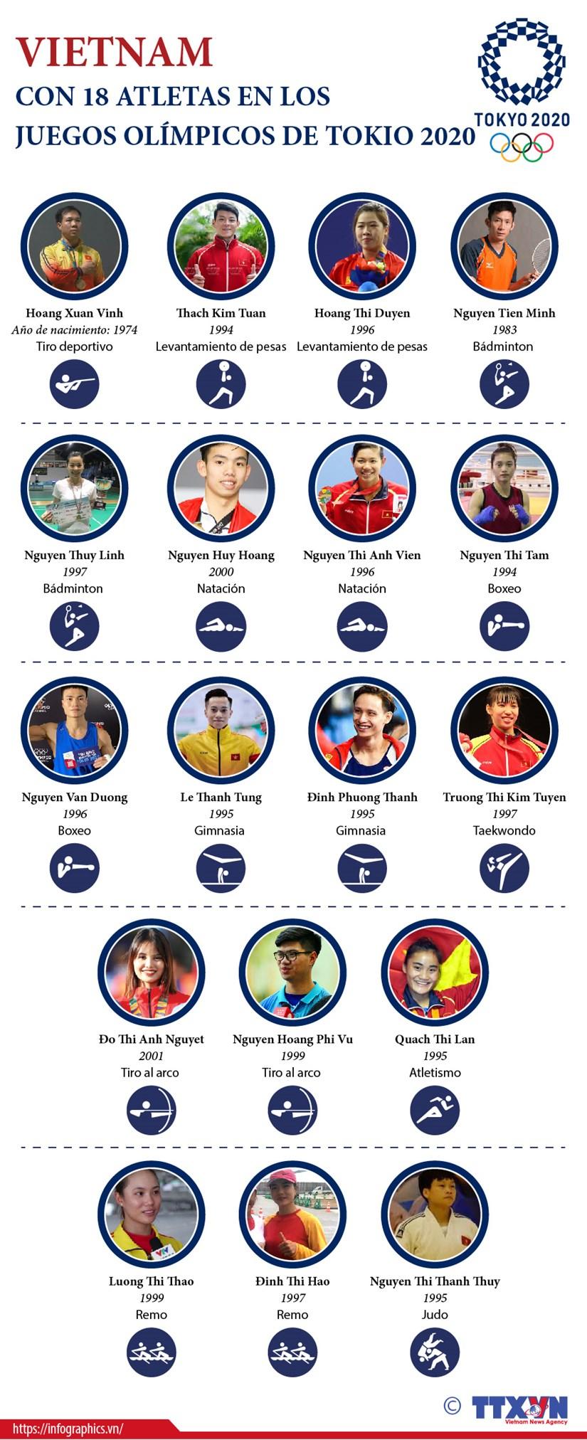 Los 18 atletas vietnamitas que participan en los Juegos Olimpicos de Tokio hinh anh 1