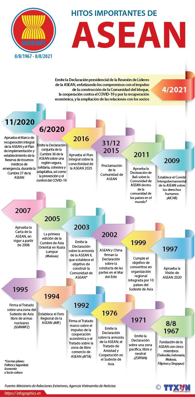 Hitos importantes en la historia de la ASEAN hinh anh 1