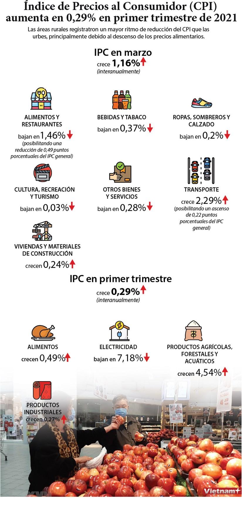 IPC de Vietnam crece un 0,29 por ciento en primer trimestre de 2021 hinh anh 1