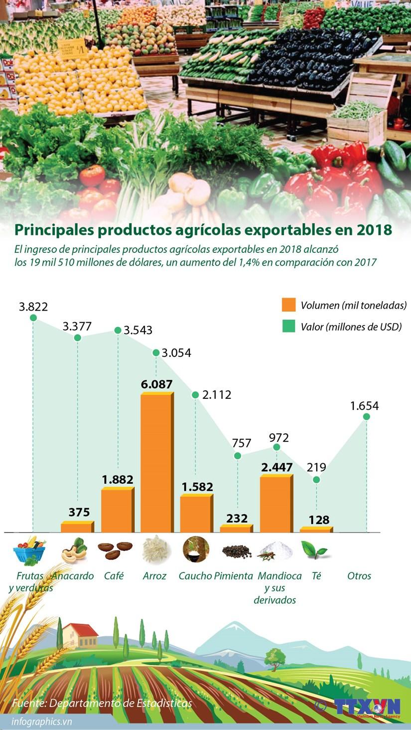 [Info] Principales productos agricolas exportables en 2018 hinh anh 1