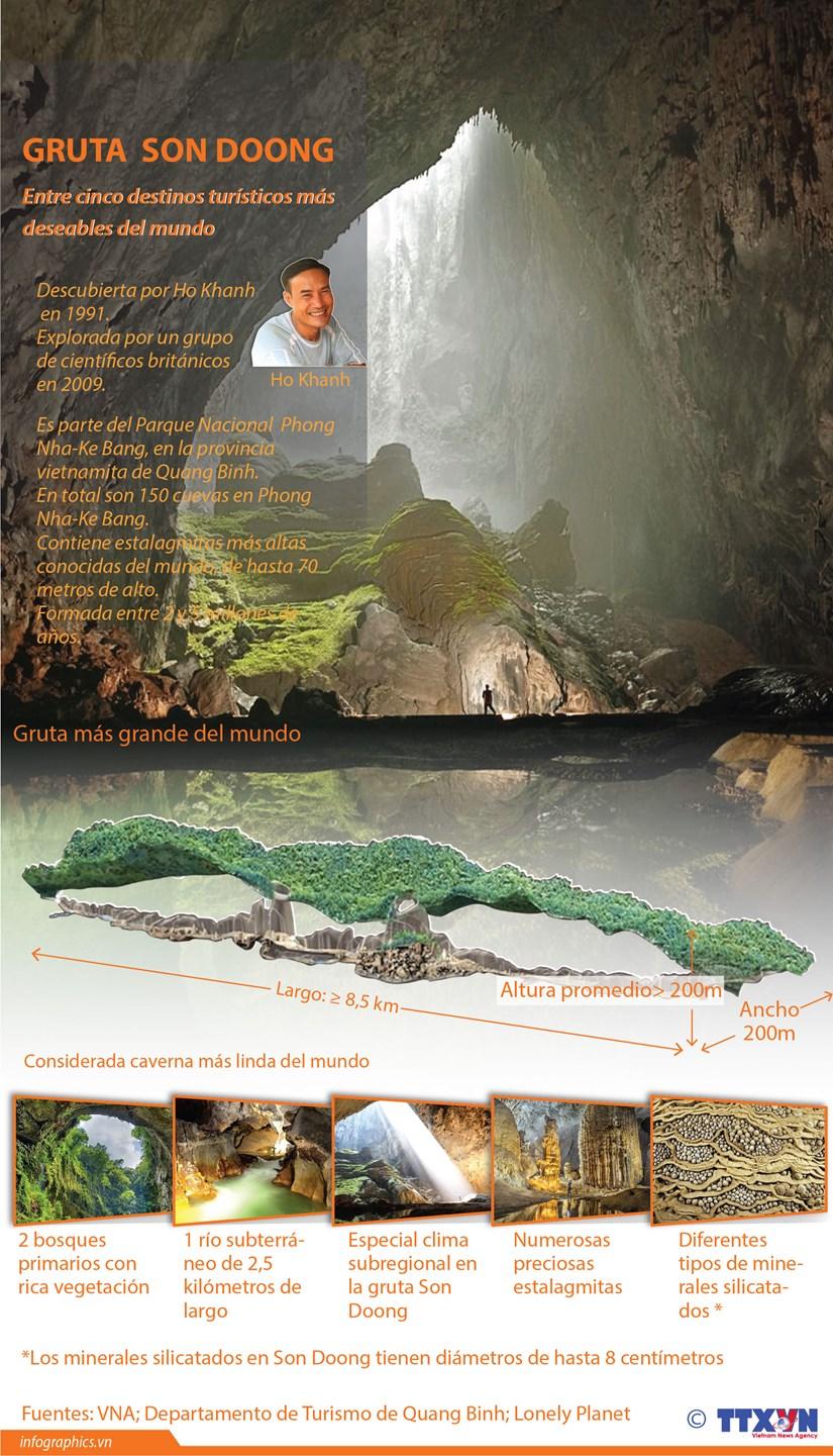 [Info] Gruta Son Doong entre cinco destinos turisticos mas deseables del mundo hinh anh 1