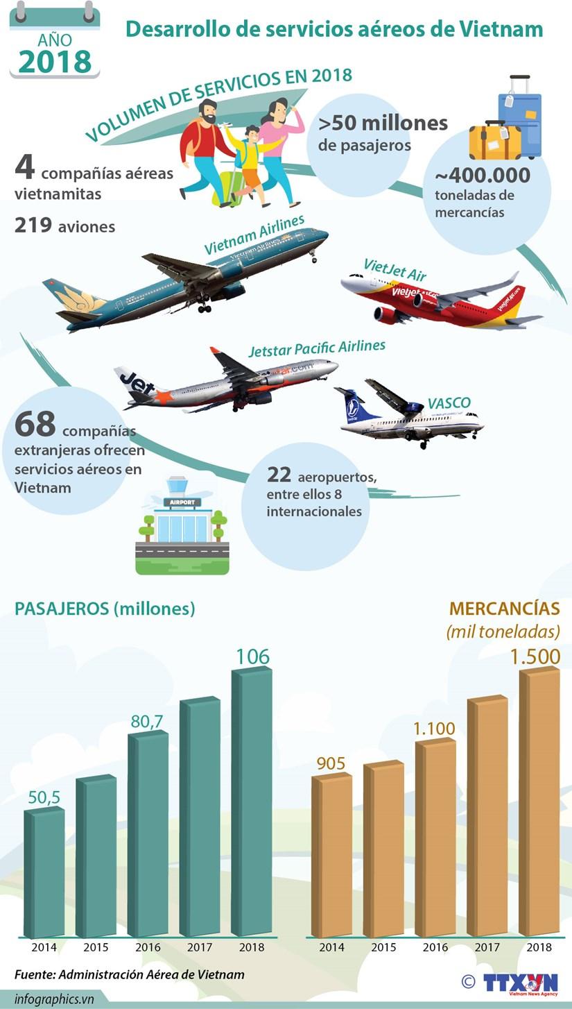 [Info] Sector aereo de Vietnam mantiene su ritmo de crecimiento hinh anh 1