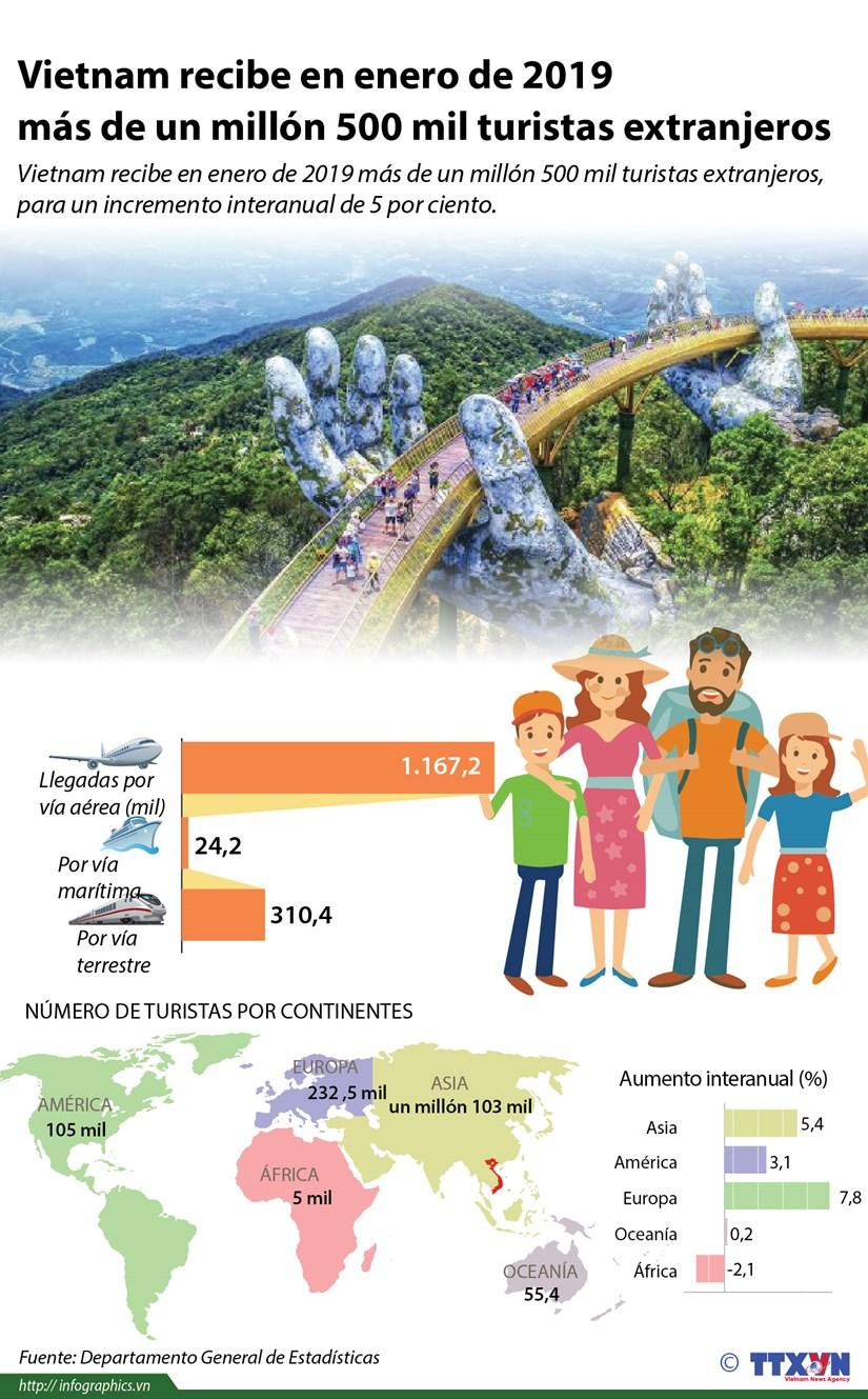 [Info] Vietnam recibe en enero de 2019 mas de un millon 500 mil turistas extranjeros hinh anh 1