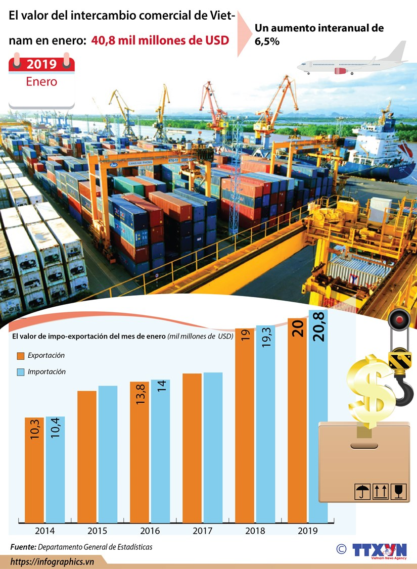 [Info] El valor del intercambio comercial de Vietnam en enero: 40,8 mil millones de USD hinh anh 1